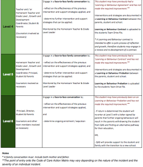 Code of Care - Interventions, Restorative Actions and Strategies